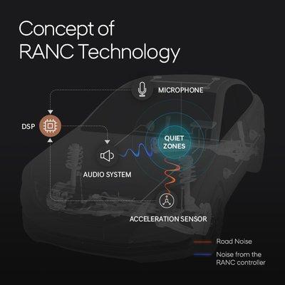 Công nghệ chống ồn Hyundai RANC
