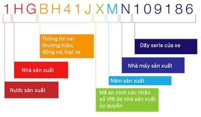 Hướng dẫn cách xác định đời xe ô tô 3a