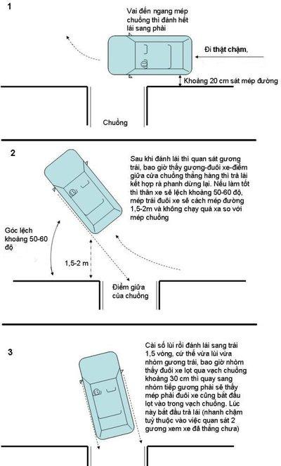 Các bước căn bản để lùi xe ô tô vào chuồng đúng chuẩn.