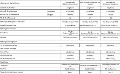 Thông số kỹ thuật Toyota Vios 2020tại Việt Nam2