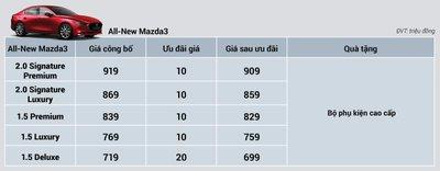 """""""Khai xuân đắc lộc"""", Mazda tung ưu đãi đầu năm lên tới 100 triệu đồng."""