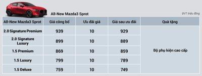 """""""Khai xuân đắc lộc"""", Mazda tung ưu đãi đầu năm lên tới 100 triệu đồng - Ảnh 1."""