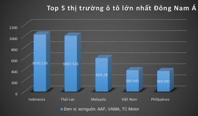 Thái Lan không phải thị trường ô tô lớn nhất khu vực, Việt Nam lọt Top 5 a1