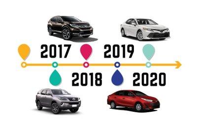 Nhìn lại những thay đổi nổi bật do chính sách trên thị trường ô tô Việt theo từng năm.