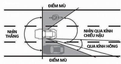 Điểm mù xe ô tô.