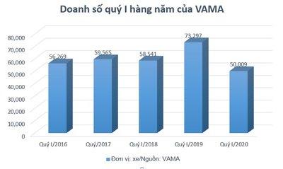 VAMA giao đến tay người tiêu dùng 50.009 xe trong quý I/2020 1