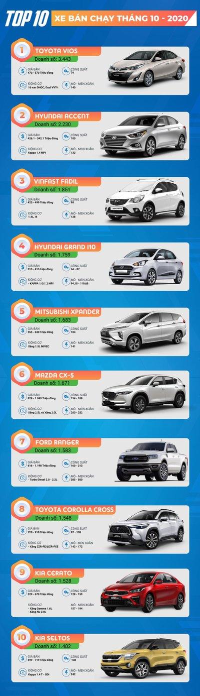 [Infographic] Top 10 xe bán chạy nhất Việt Nam tháng 10 năm 2020: Lần đầu SUV đô thị góp mặt a1