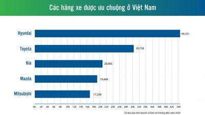 Các hãng xe được ưa chuộng tại Việt Nam 1