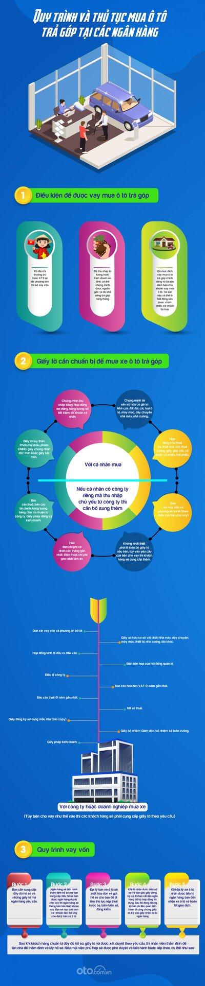 Quy trình và thủ tục vay mua xeToyota Wigo 2020 trả góp 1