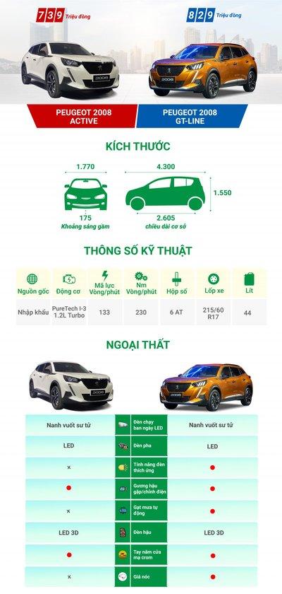 Chênh 90 triệu đồng, hai phiên bản Peugeot 2008 2021 khác gì nhau? a1