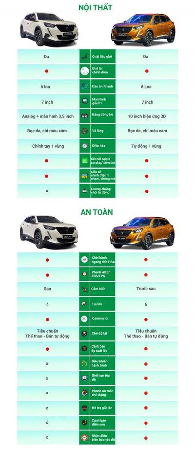 Chênh 90 triệu đồng, hai phiên bản Peugeot 2008 2021 khác gì nhau? a2