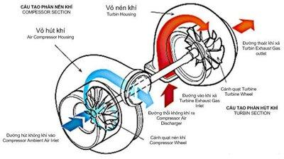 Cách thức hoạt động của động cơ tăng áp.