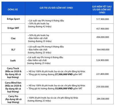 Chương trình ưu đãi xe Suzuki với nhiều hỗ trợ hấp dẫn 1