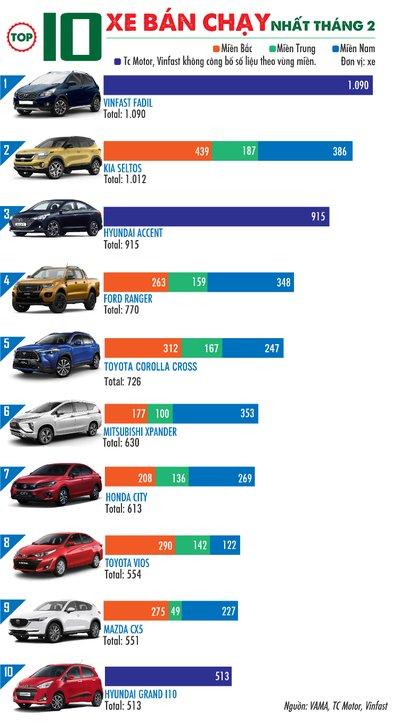 Top 10 xe bán chạy 1
