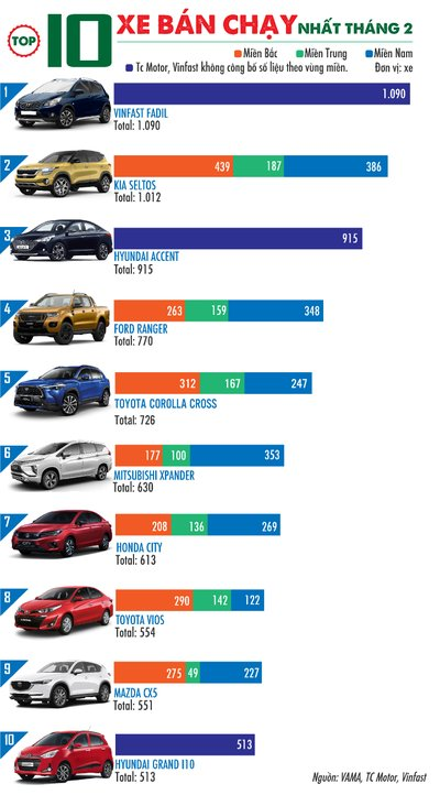 Doanh số Top 10 xe bán chạy tháng 2/2021 1