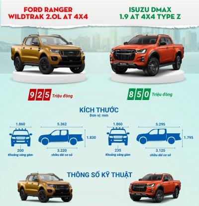 So sánh nhanh trang bị Ford Ranger Wildtrak và Isuzu D-Max Type Z 2021.