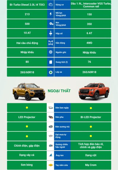 So sánh nhanh trang bị Ford Ranger Wildtrak và Isuzu D-Max Type Z 2021 - Ảnh 1.