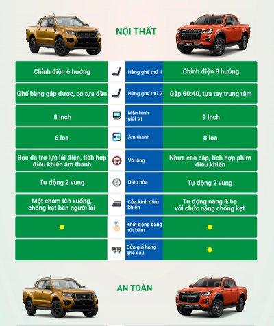So sánh nhanh trang bị Ford Ranger Wildtrak và Isuzu D-Max Type Z 2021 - Ảnh 2.