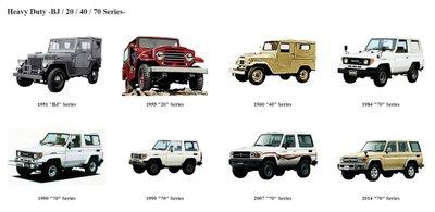 Lịch sử phát triển của Toyota Land Cruiser.