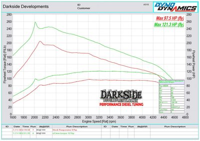 Kết quả chạy dyno trước và sau khi remap: động cơ tăng thêm khoảng 26 mã lực, khoảng 27% (Nguồn: Darksidedevelopments).