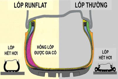 Sự khác biệt giữa lốp run-flat và lốp thường khi xịt hơi.