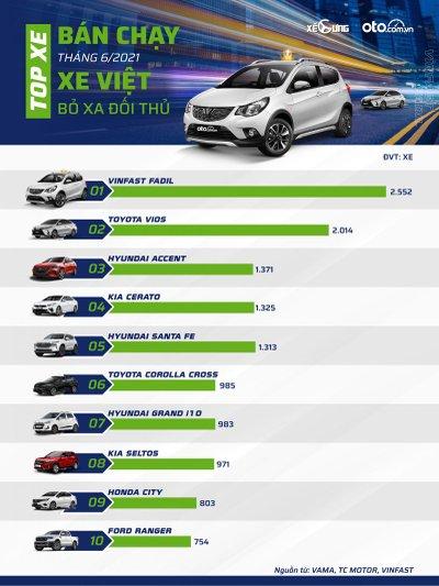 Top 10 xe bán chạy tháng 6/2021 1