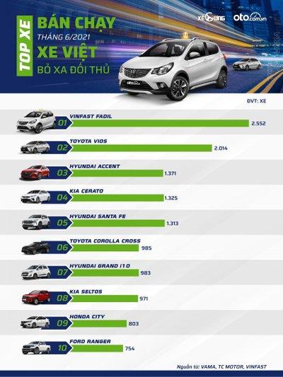 Top 10 xe bán chạy tháng 6.