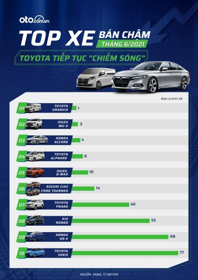 Top 10 xe bán ế tháng 6/2021: Toyota Avanza và Ford Explorer không bán nổi chiếc nào 1