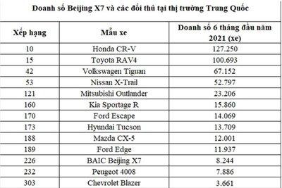 Doanh số Beijing X7 tụt dốc thảm hại tại quê nhà Trung Quốc.