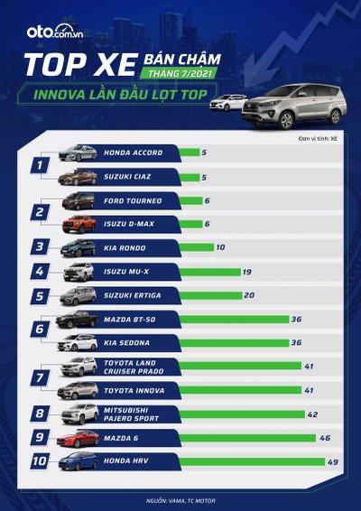Top 10 xe bán chậm nhất thị trường tháng 7 1