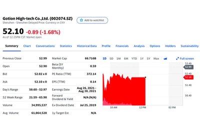 Hiện vốn hoá thị trường của Gotion đang ở mức 66,716 tỷ Nhân dân tệ.
