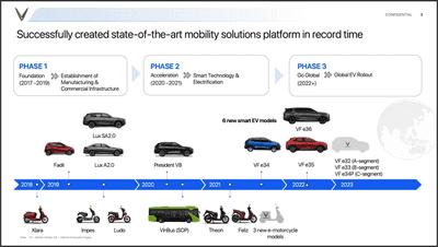 Lộ trình phát triển của hãng xe VinFast.