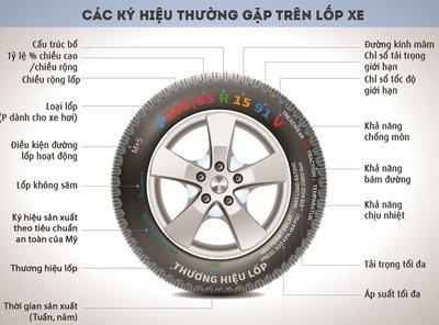 Cách đọc thông số lốp ô tô.