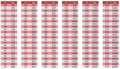 Cách đọc thông số lốp.